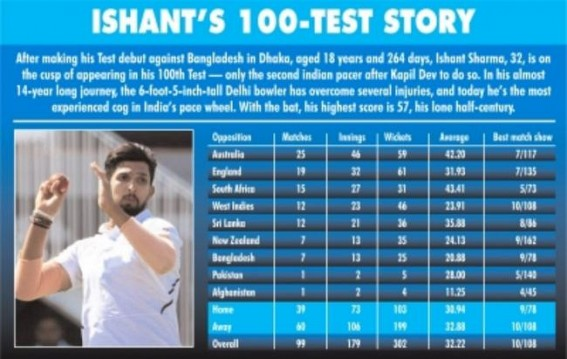 Self-learning takes Ishant to great heights after snub at school